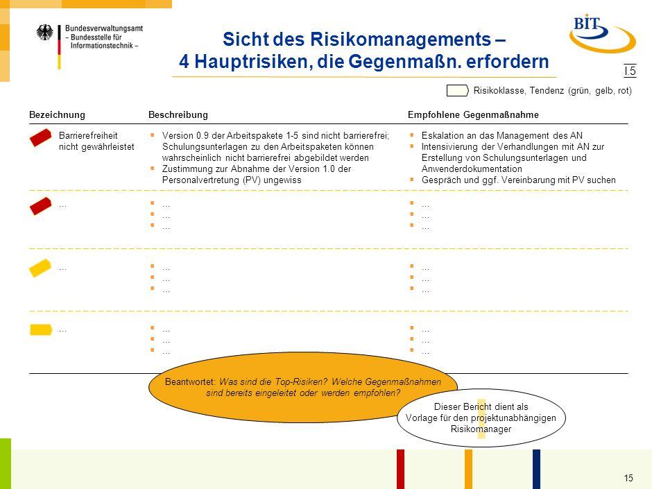 Sicht des Risikomanagements – 4 Hauptrisiken, die Gegenmaßn. erfordern