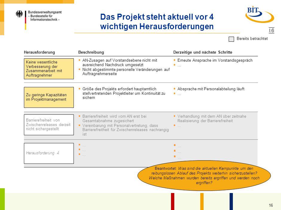 Das Projekt steht aktuell vor 4 wichtigen Herausforderungen
