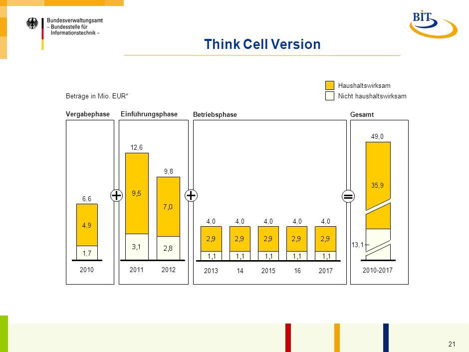 Think Cell Version Haushaltswirksam Nicht haushaltswirksam