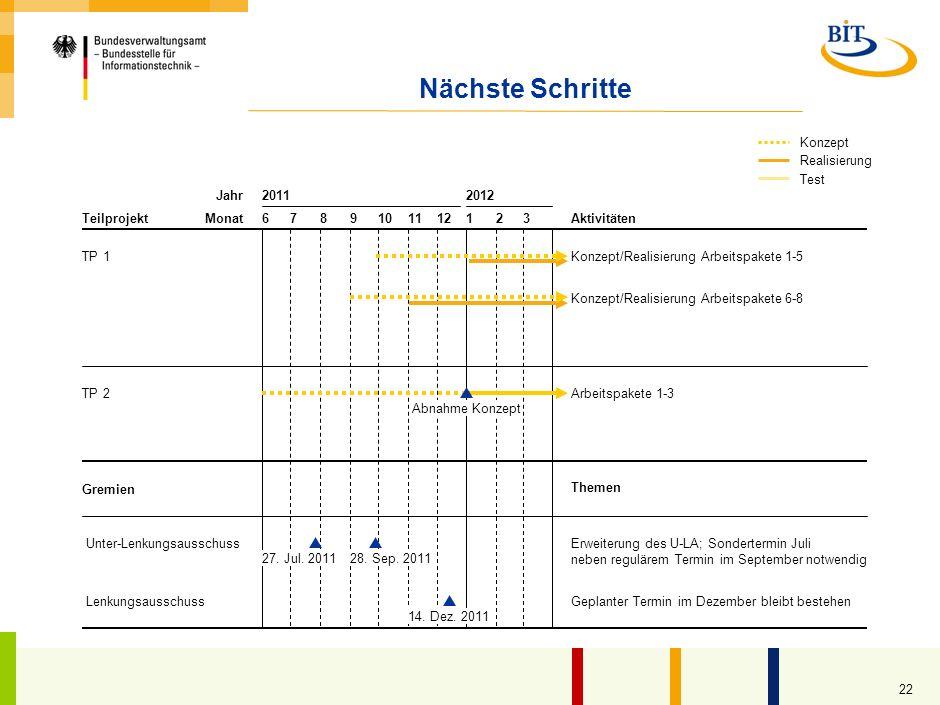 Nächste Schritte 4 Realisierung Konzept Test Jahr 2011 2012