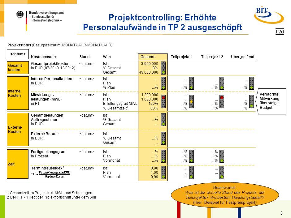 Projektcontrolling: Erhöhte Personalaufwände in TP 2 ausgeschöpft