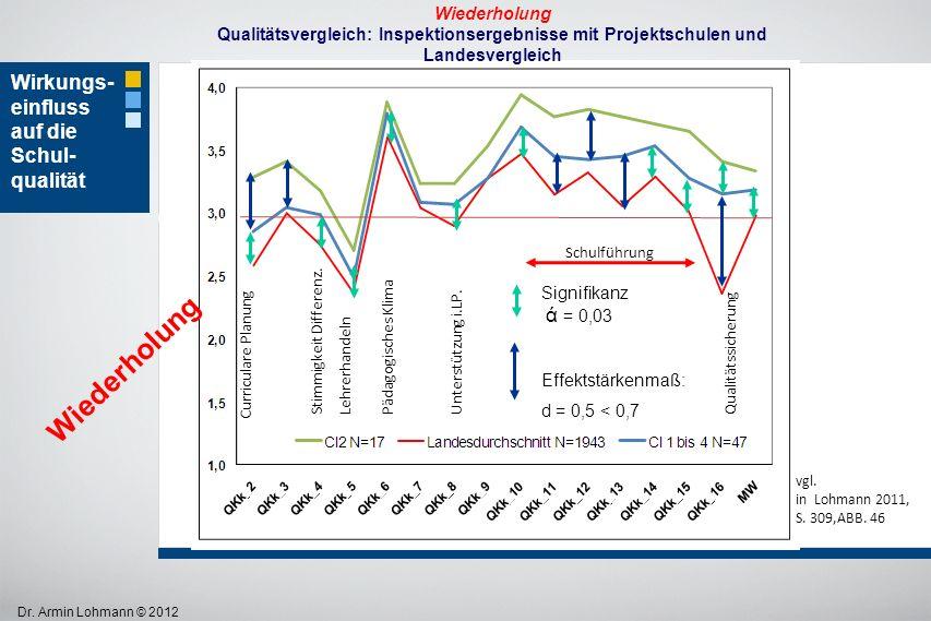 Wiederholung Wirkungs-einfluss auf die Schul- qualität