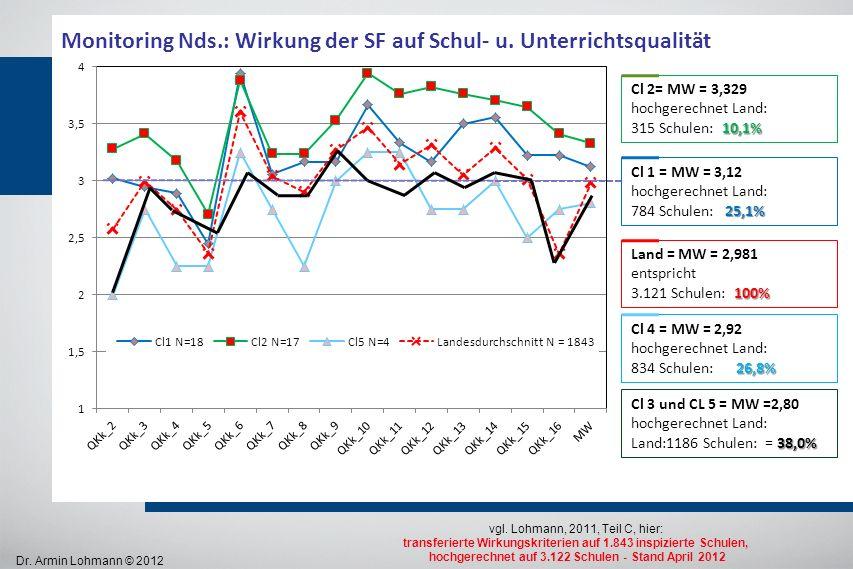 Monitoring Nds.: Wirkung der SF auf Schul- u. Unterrichtsqualität