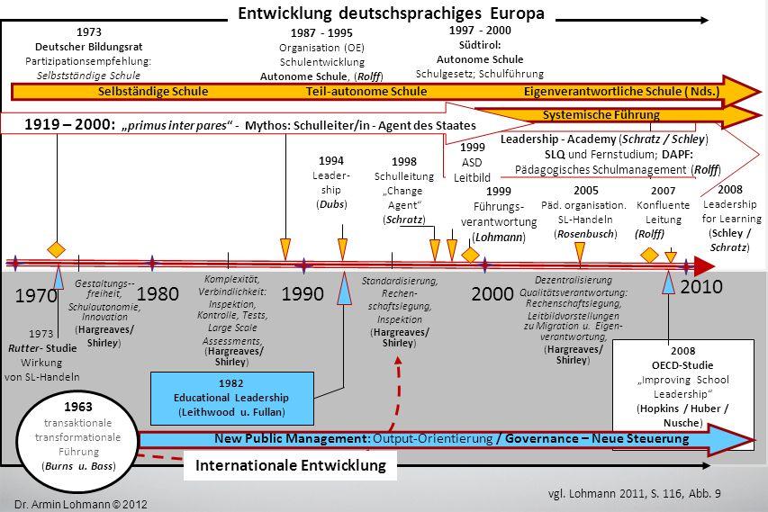 1990 2010 1980 2000 1970 Entwicklung deutschsprachiges Europa
