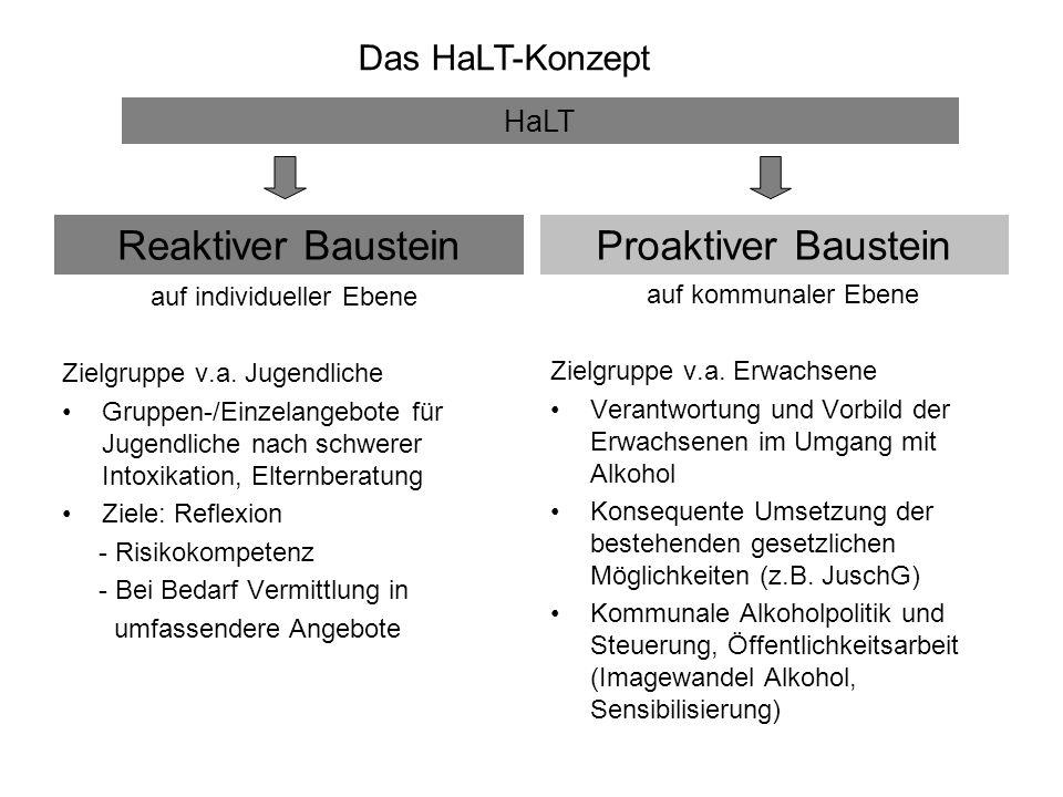 Reaktiver Baustein Proaktiver Baustein Das HaLT-Konzept HaLT