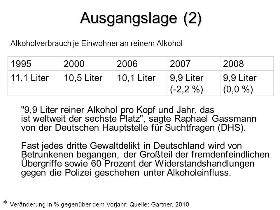 Ausgangslage (2) Alkoholverbrauch je Einwohner an reinem Alkohol.