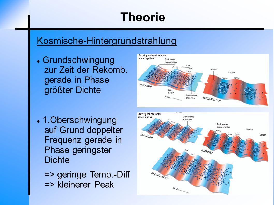 Theorie Kosmische-Hintergrundstrahlung Grundschwingung