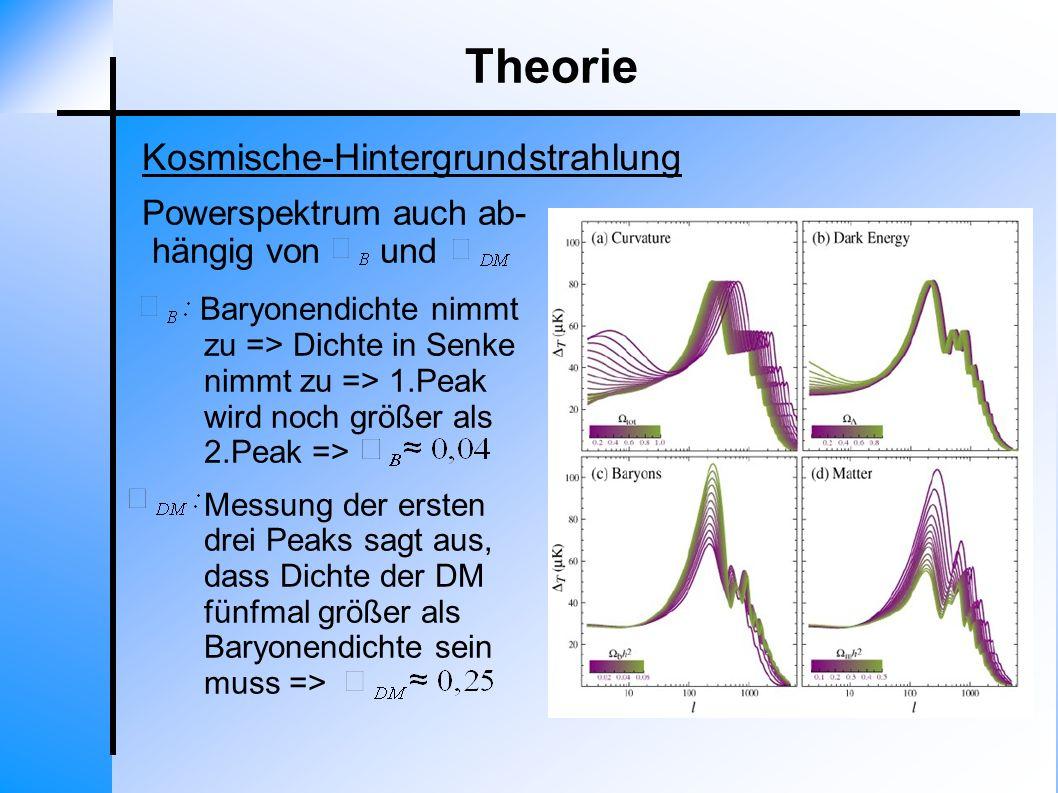 Theorie Kosmische-Hintergrundstrahlung Powerspektrum auch ab-