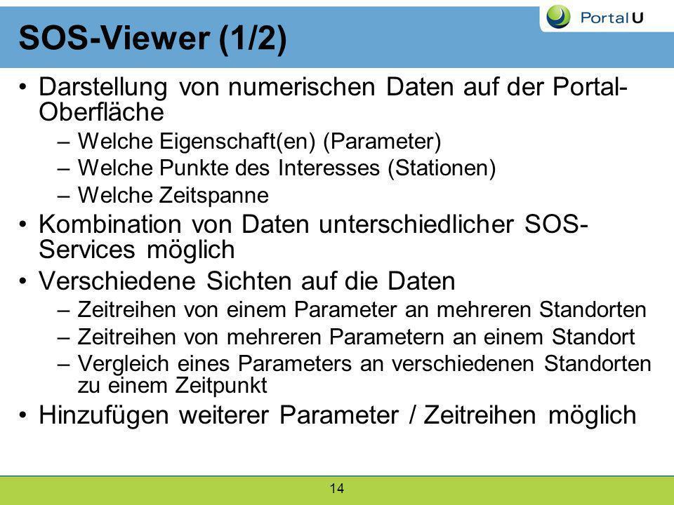 SOS-Viewer (1/2) Darstellung von numerischen Daten auf der Portal-Oberfläche. Welche Eigenschaft(en) (Parameter)