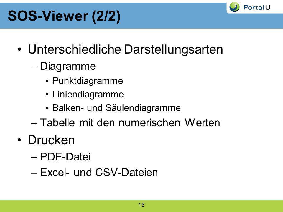 SOS-Viewer (2/2) Unterschiedliche Darstellungsarten Drucken Diagramme
