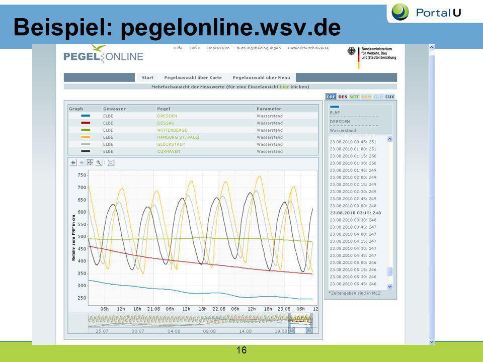 Beispiel: pegelonline.wsv.de