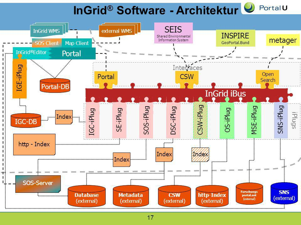 InGrid® Software - Architektur