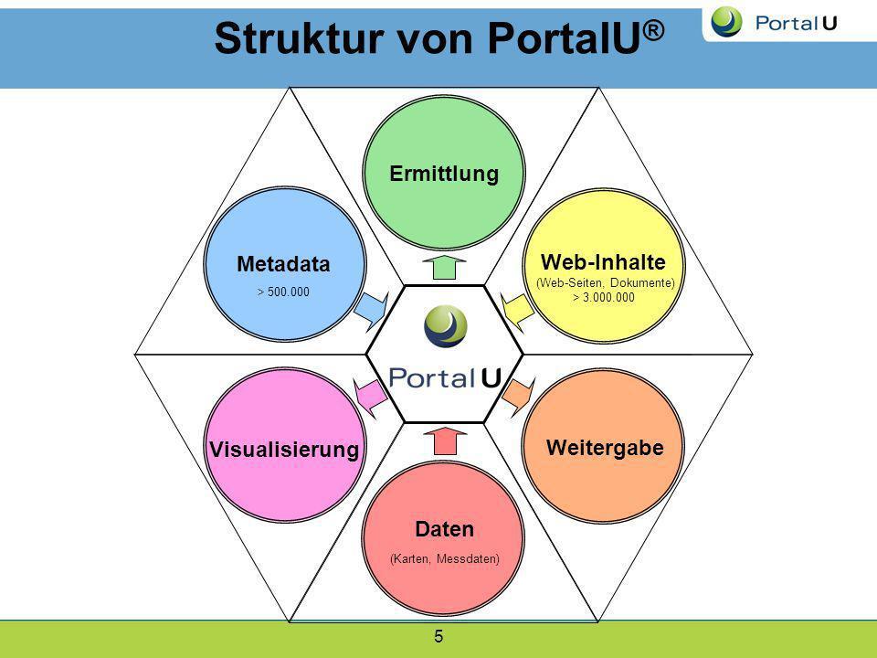 Struktur von PortalU® Ermittlung Metadata