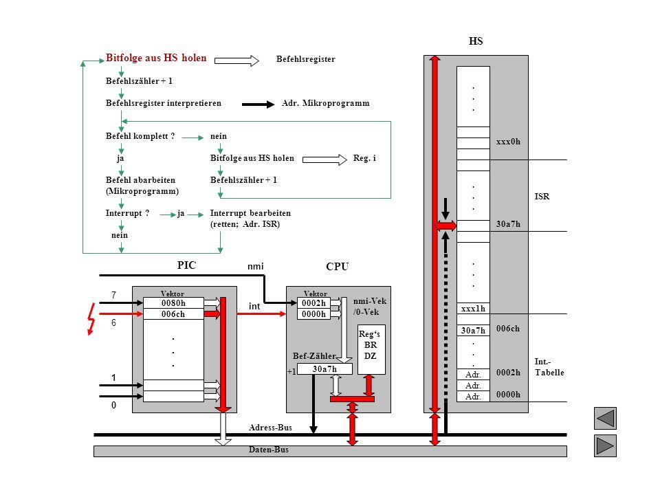HS Bitfolge aus HS holen PIC CPU . Befehlsregister . Befehlszähler + 1