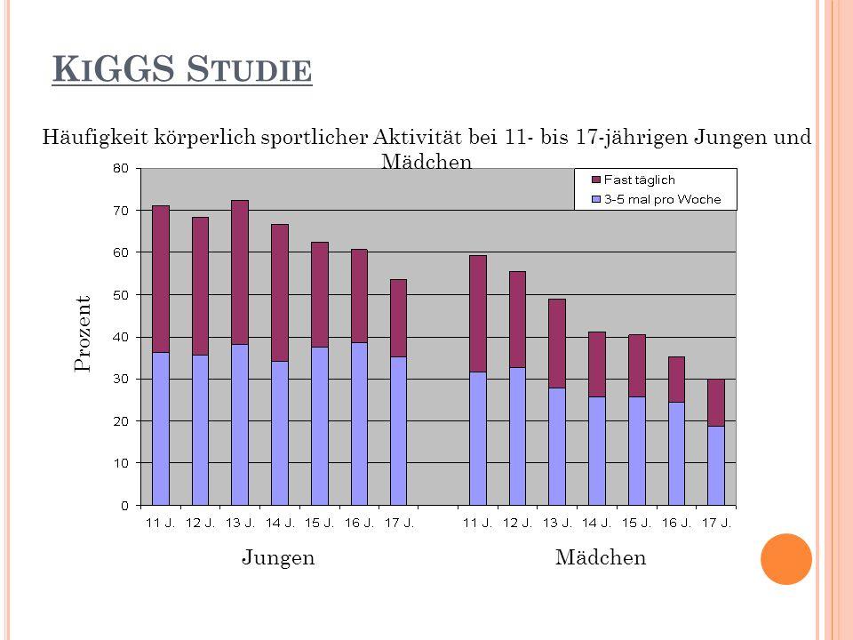 KiGGS StudieHäufigkeit körperlich sportlicher Aktivität bei 11- bis 17-jährigen Jungen und Mädchen.