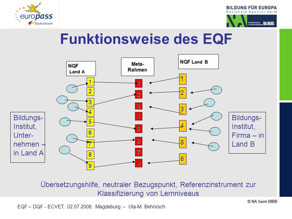 Funktionsweise des EQF