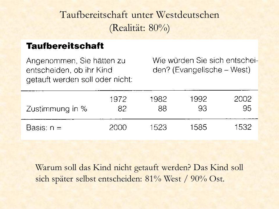Taufbereitschaft unter Westdeutschen (Realität: 80%)