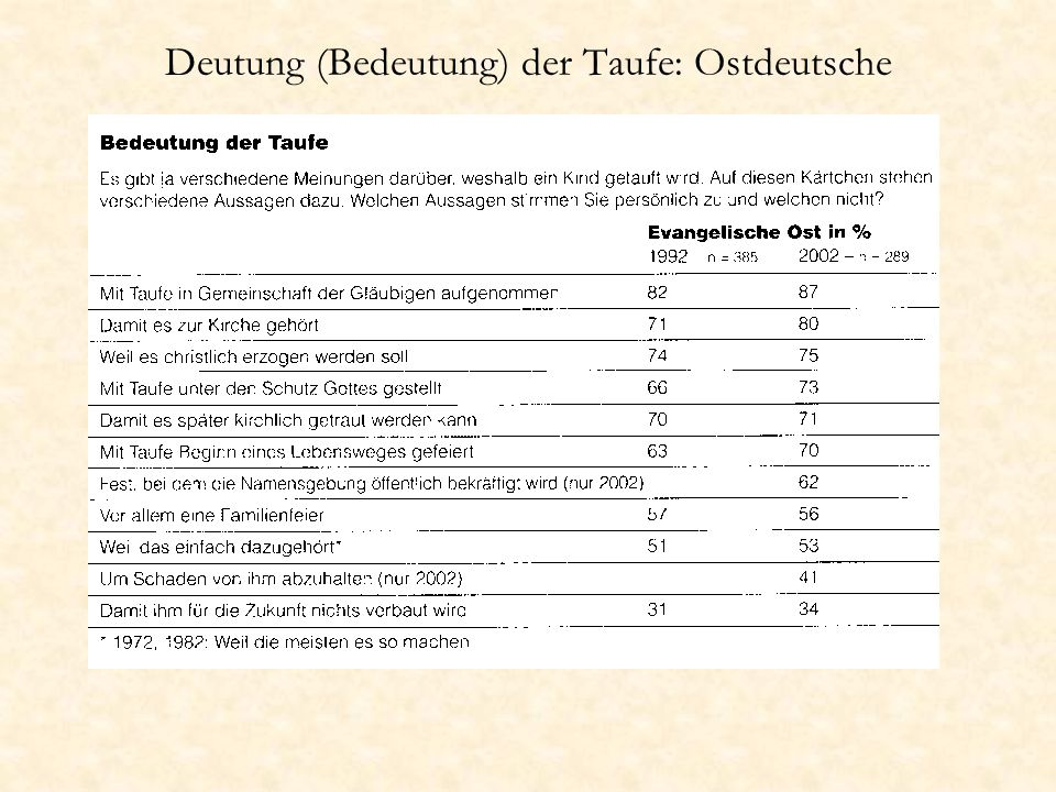 Deutung (Bedeutung) der Taufe: Ostdeutsche