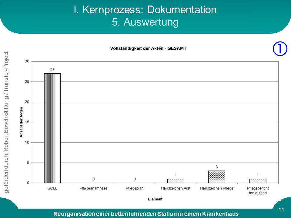 I. Kernprozess: Dokumentation 5. Auswertung