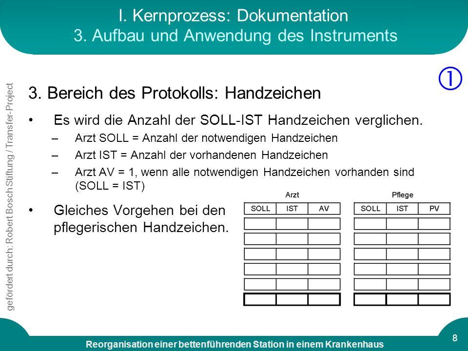 I. Kernprozess: Dokumentation 3. Aufbau und Anwendung des Instruments