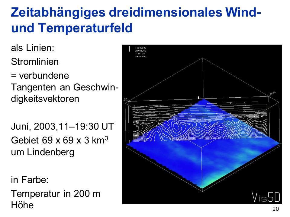 Zeitabhängiges dreidimensionales Wind- und Temperaturfeld