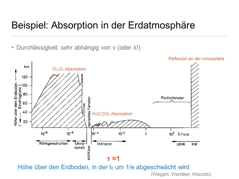 Beispiel: Absorption in der Erdatmosphäre