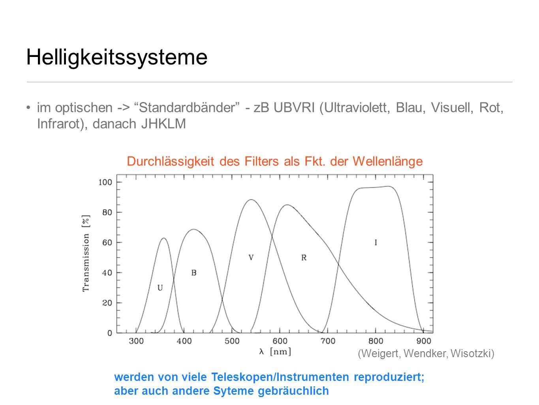 Durchlässigkeit des Filters als Fkt. der Wellenlänge