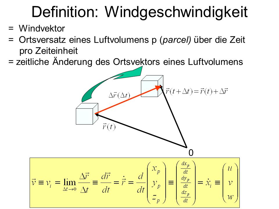 Definition: Windgeschwindigkeit