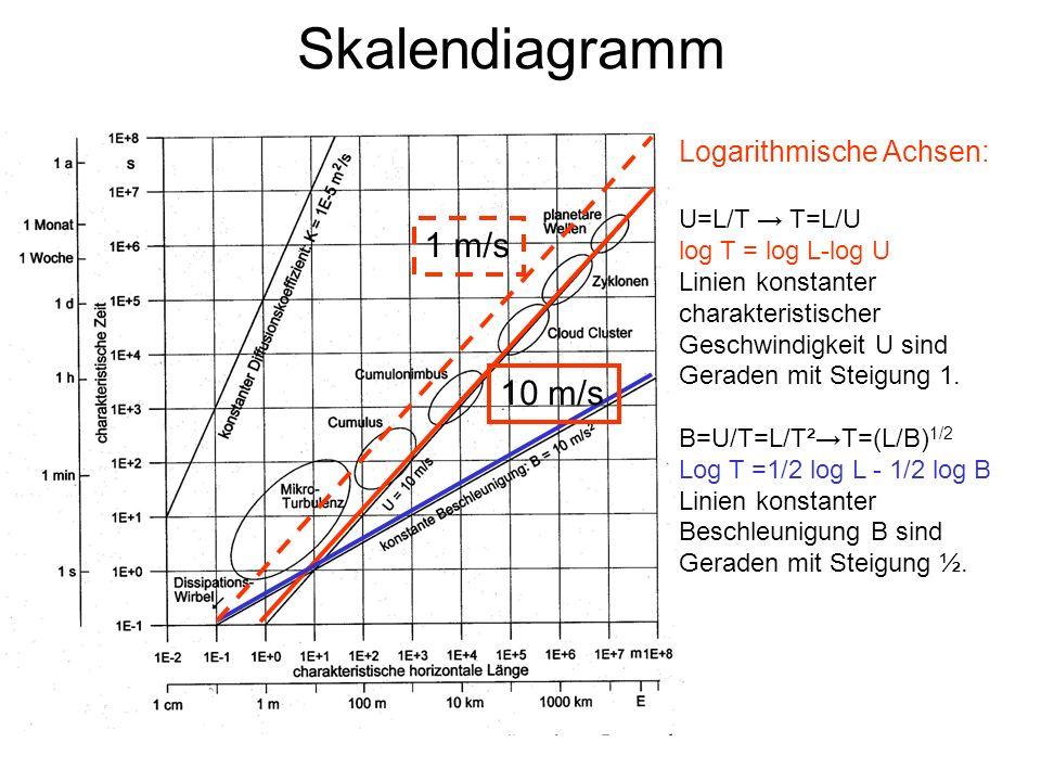 Skalendiagramm 1 m/s 10 m/s Logarithmische Achsen: U=L/T → T=L/U