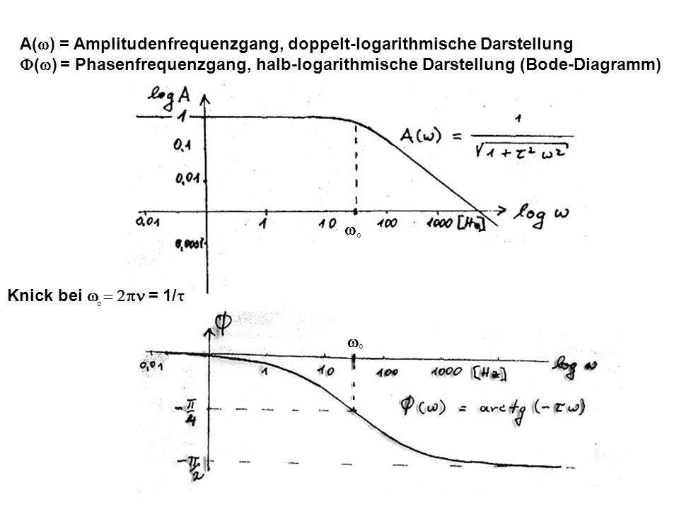 A(w) = Amplitudenfrequenzgang, doppelt-logarithmische Darstellung