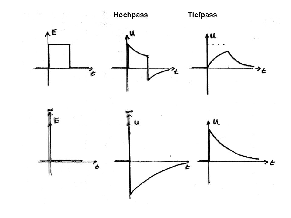 Hochpass Tiefpass