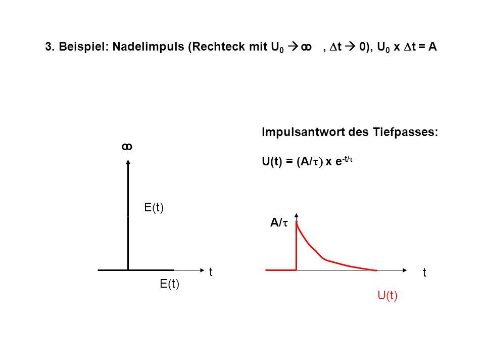 3. Beispiel: Nadelimpuls (Rechteck mit U0  , Dt  0), U0 x Dt = A o o