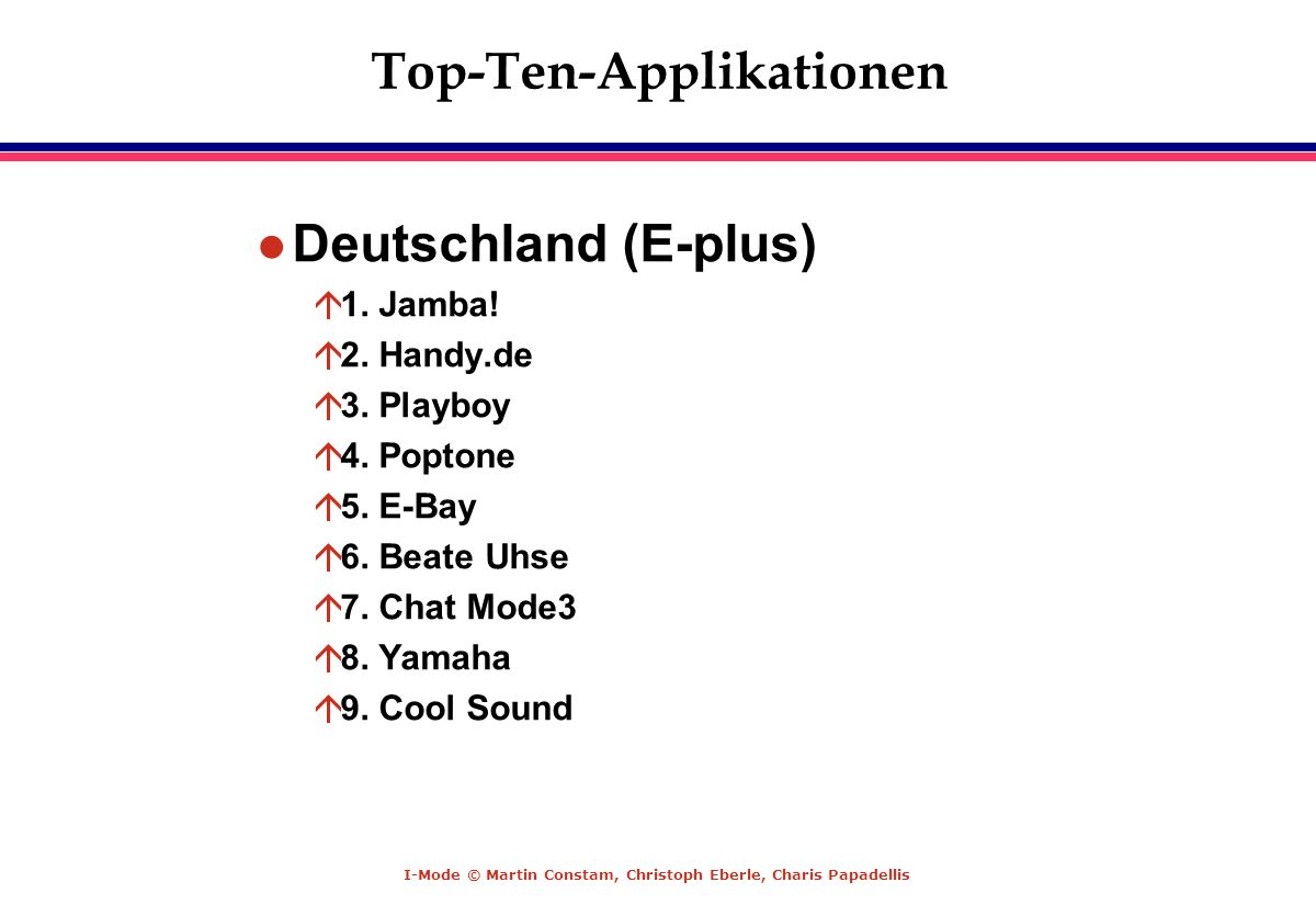 Top-Ten-Applikationen