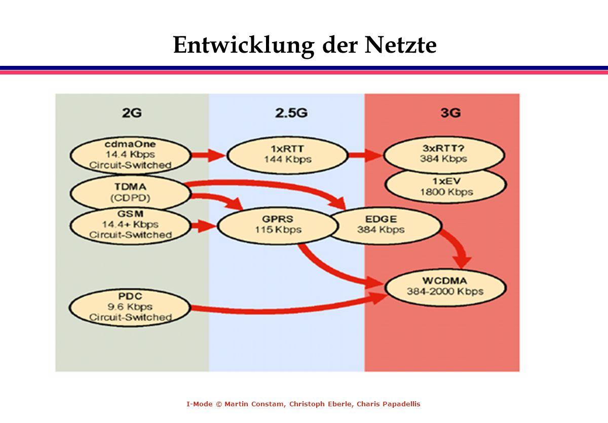 Entwicklung der Netzte