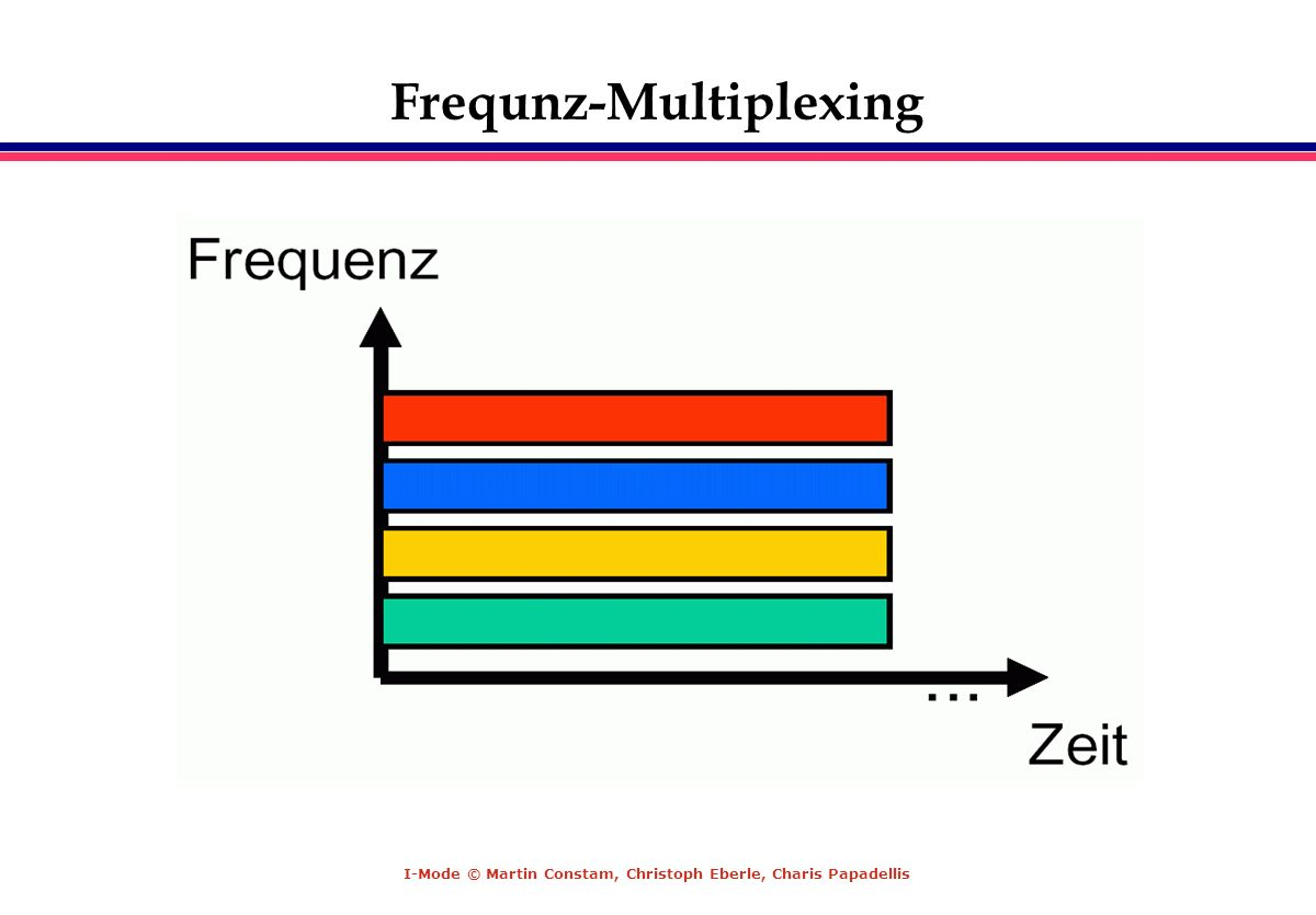 Frequnz-Multiplexing