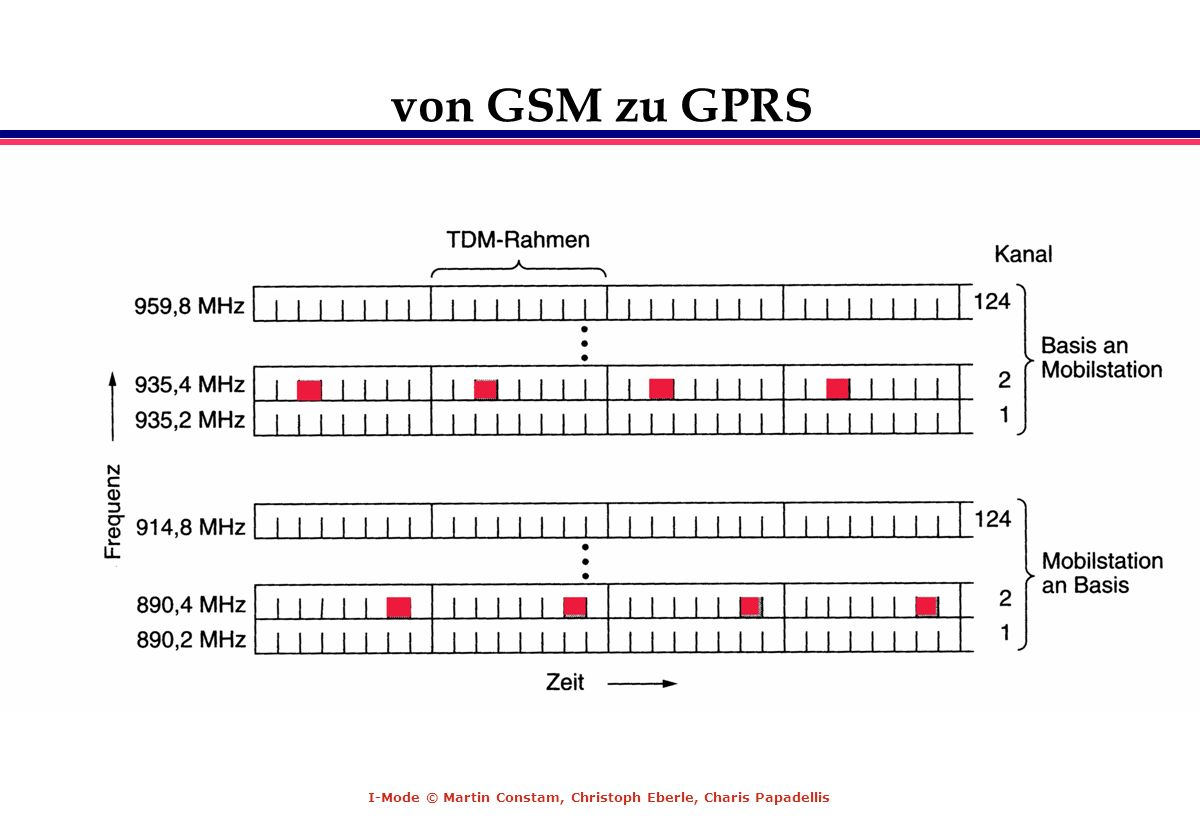 von GSM zu GPRS