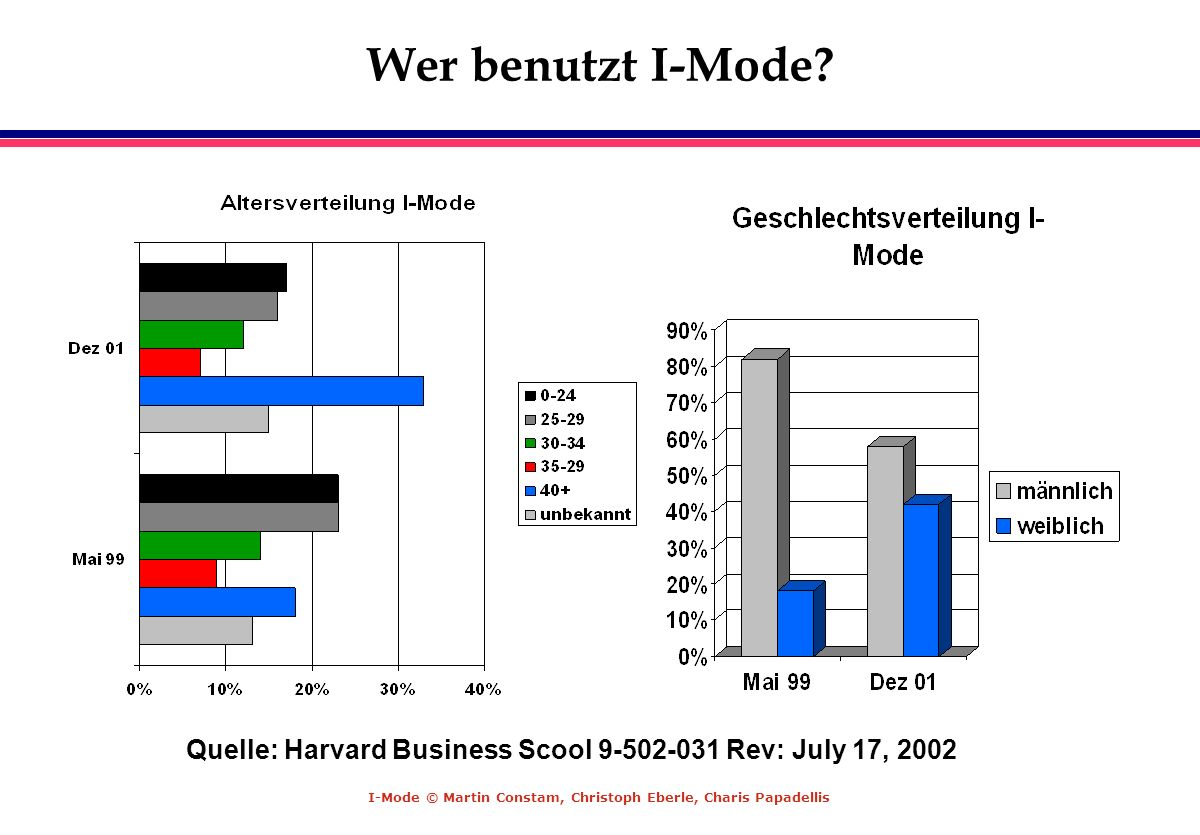 Wer benutzt I-Mode Quelle: Harvard Business Scool 9-502-031 Rev: July 17, 2002