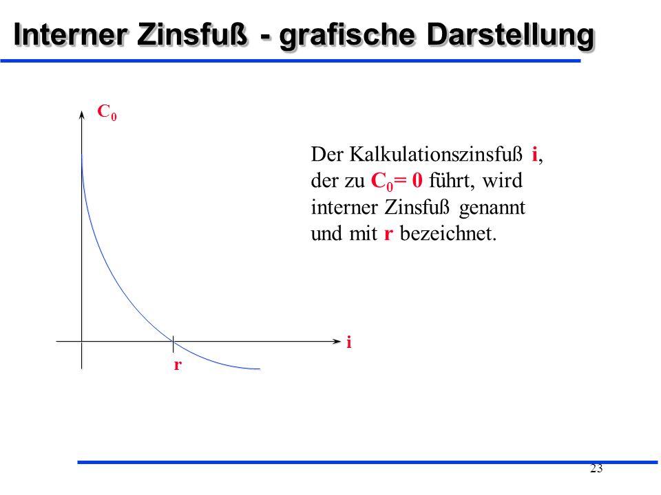Interner Zinsfuß - grafische Darstellung