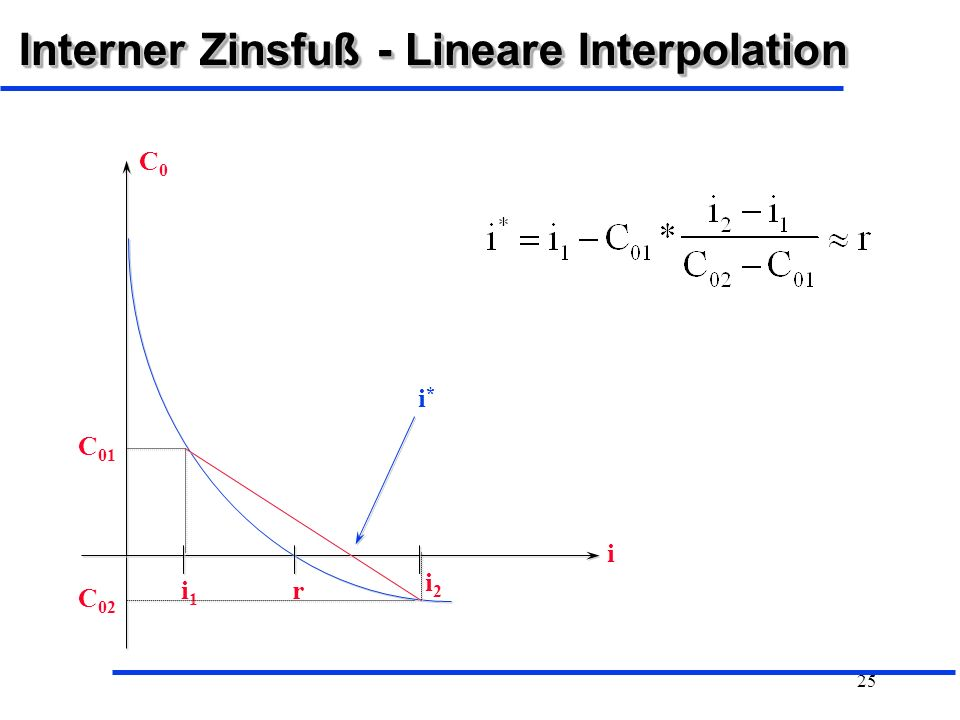 Interner Zinsfuß - Lineare Interpolation