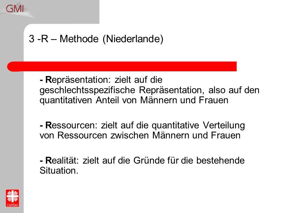3 -R – Methode (Niederlande)