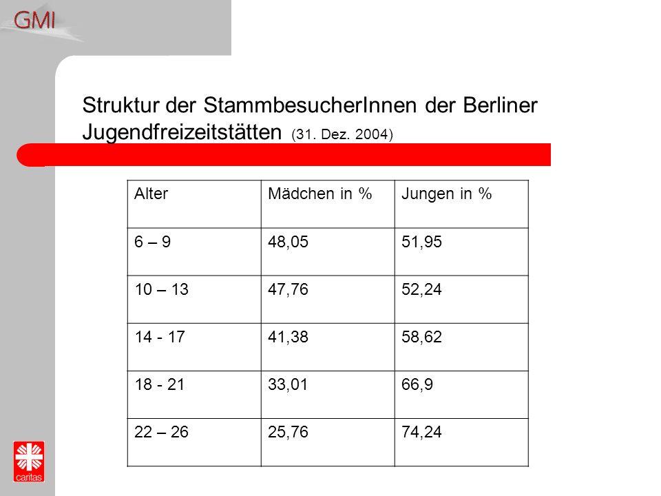 Struktur der StammbesucherInnen der Berliner Jugendfreizeitstätten (31