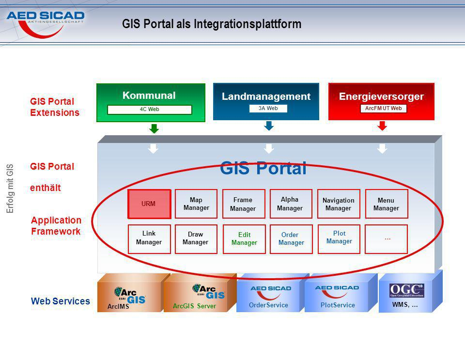 GIS Portal als Integrationsplattform