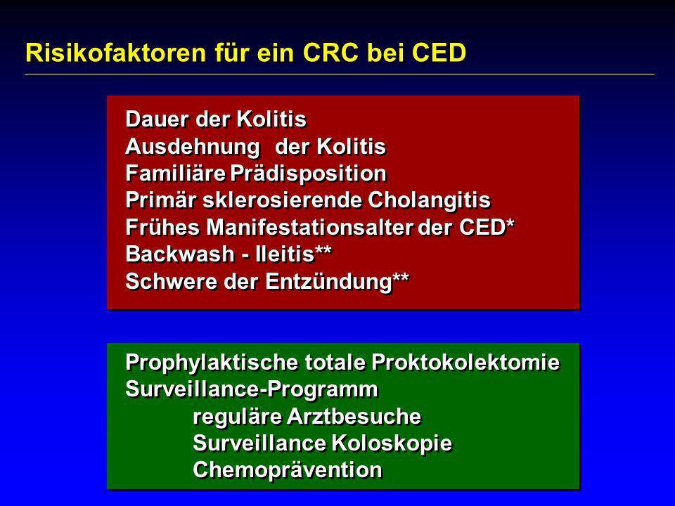 Risikofaktoren für ein CRC bei CED