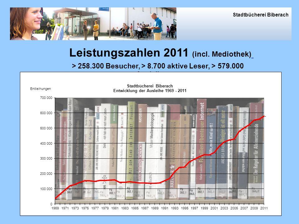 Leistungszahlen 2011 (incl. Mediothek)