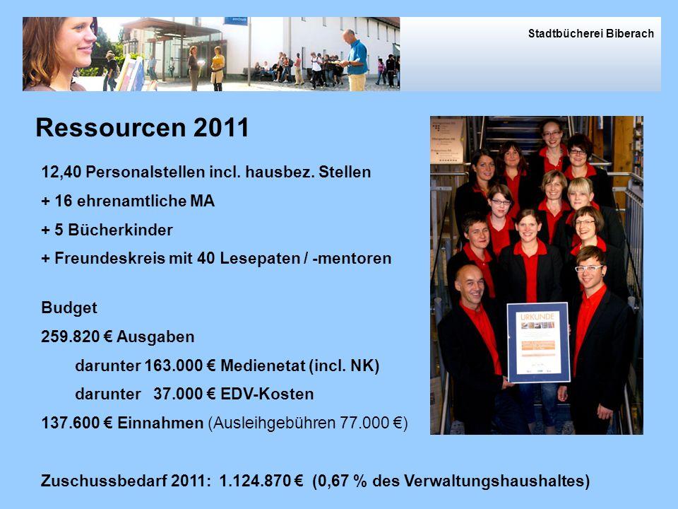 Ressourcen 2011 Ressourcen