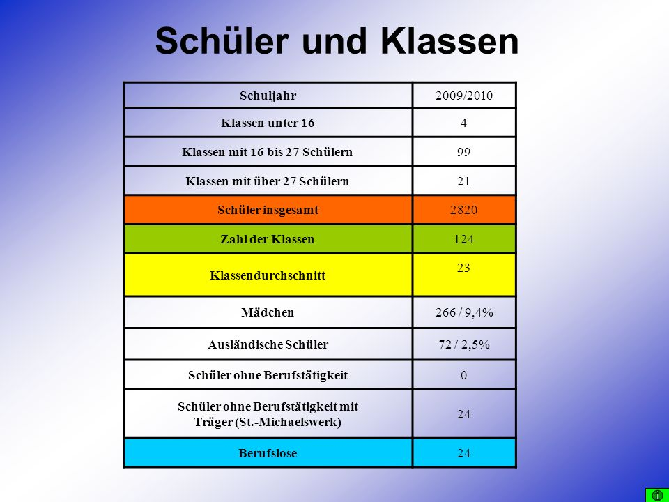 Schüler und Klassen Schuljahr 2009/2010 Klassen unter 16 4