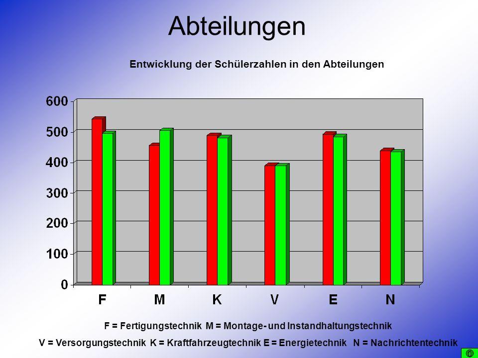 Abteilungen Entwicklung der Schülerzahlen in den Abteilungen