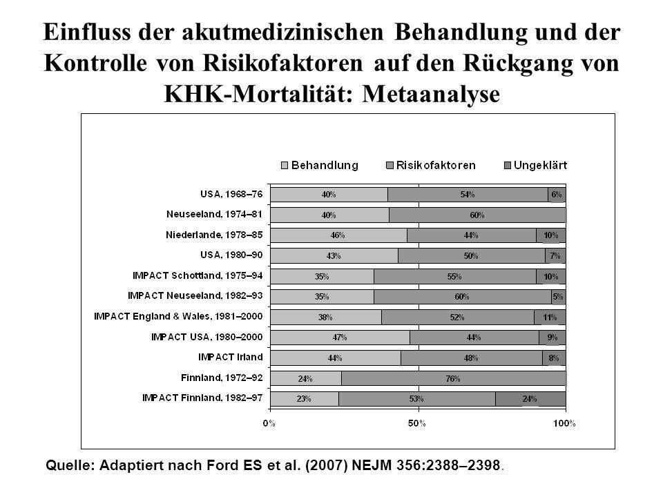 Einfluss der akutmedizinischen Behandlung und der Kontrolle von Risikofaktoren auf den Rückgang von KHK-Mortalität: Metaanalyse