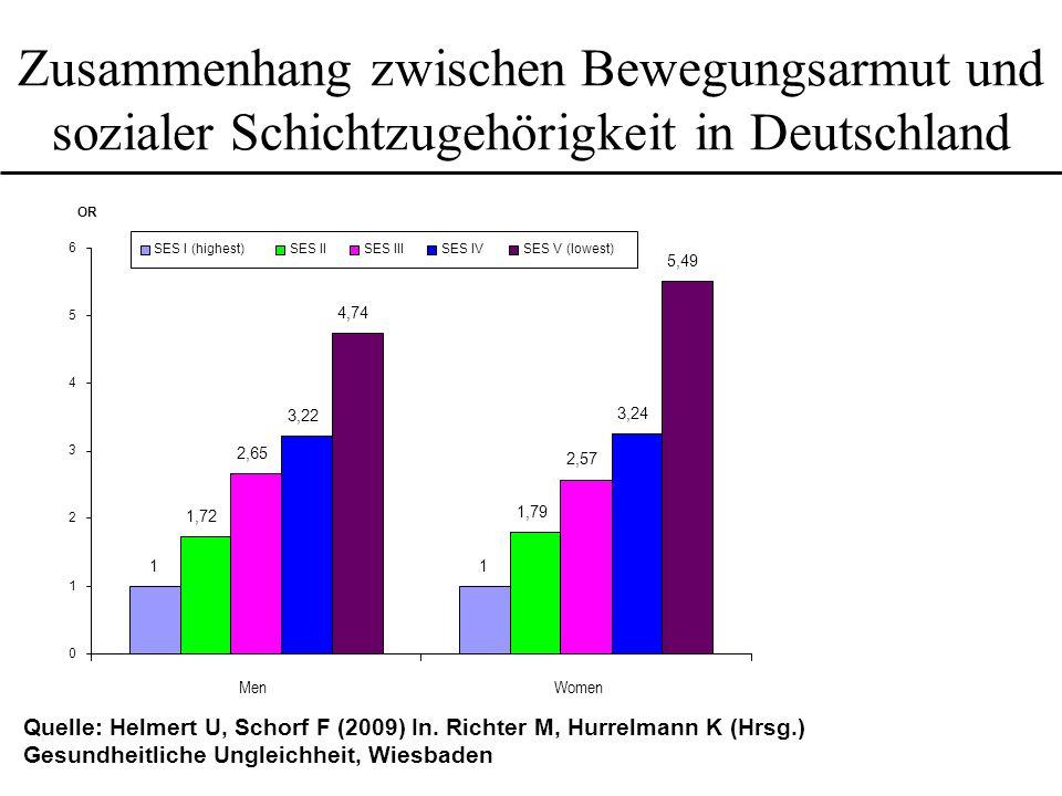 Zusammenhang zwischen Bewegungsarmut und sozialer Schichtzugehörigkeit in Deutschland