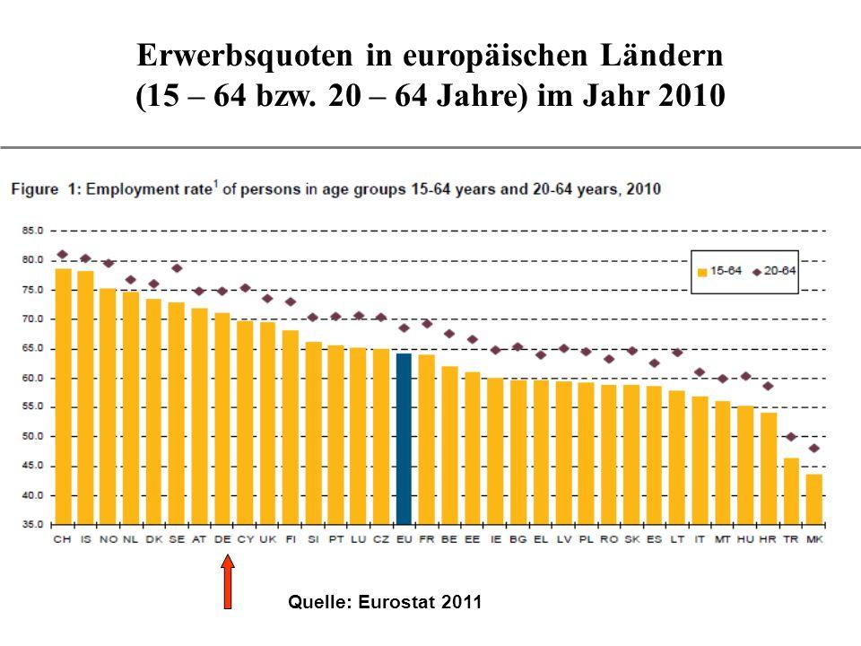 Erwerbsquoten in europäischen Ländern